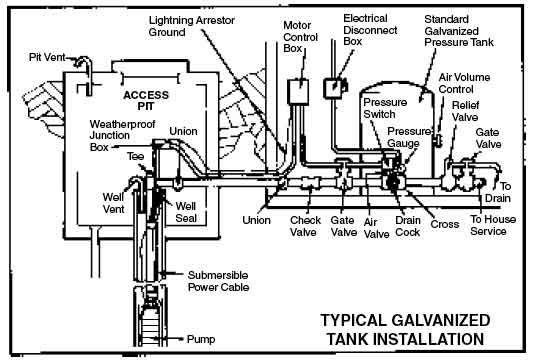 Submersible Well Pump Wiring Diagram: Green Road Farm ~ Submersible well pump installation 6 Troubleshooting,Design