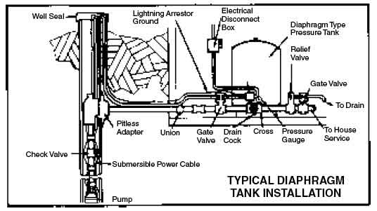 green road farm ~ submersible well pump installation & troubleshooting well pump hook up diagram well pump installation diagram #18